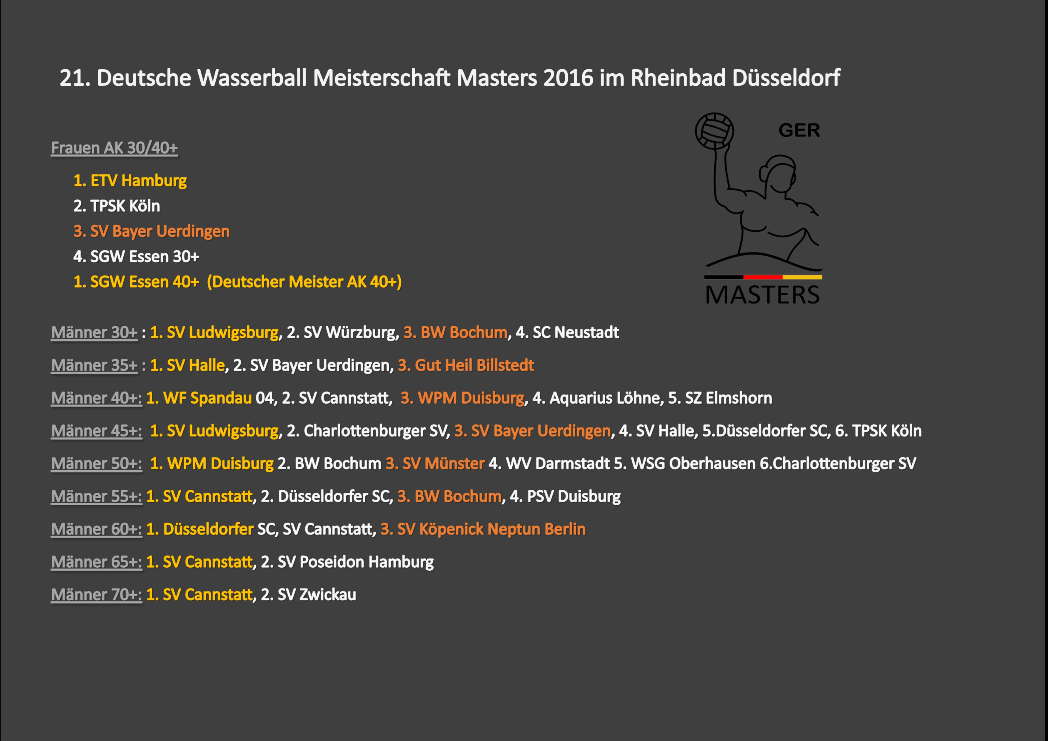 DWMM 2016 die Platzierung